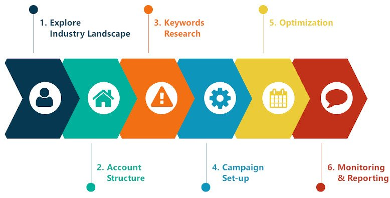 Adwords step by step