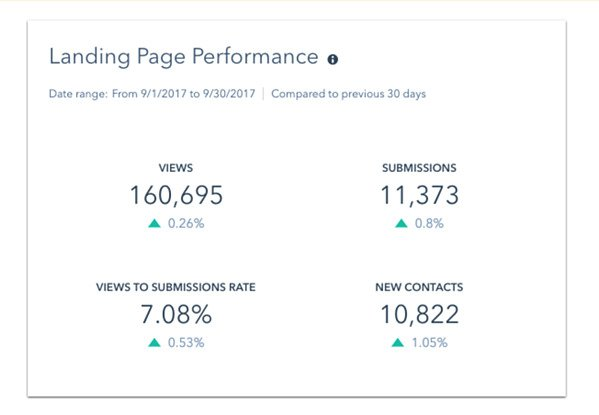 Prove the true value of your inbound marketing activity with HubSpot's Custom Reports an Dashboards 10